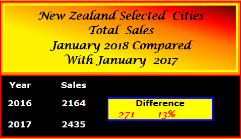 NZ SELECTED CITIES TOTAL SALES COMPARISONS JANUARY 2017 - 2018 MON 12