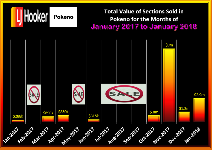POKENO TOTAL VALUE OF HOUSES SOLD JANUARY 2018 TUE 13