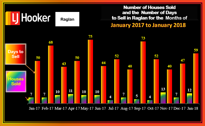 Raglan January Houses Sold 7 DTS 2018 Fri 9