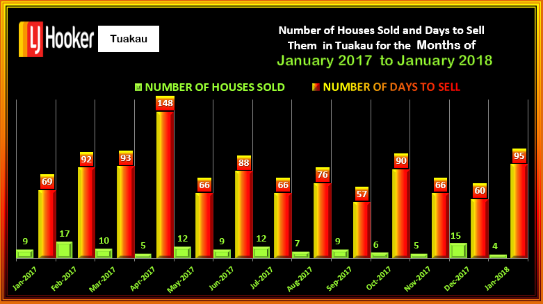 TUAKAU #HOUSES SOLD & DTS JANUARY 2018 WED 14