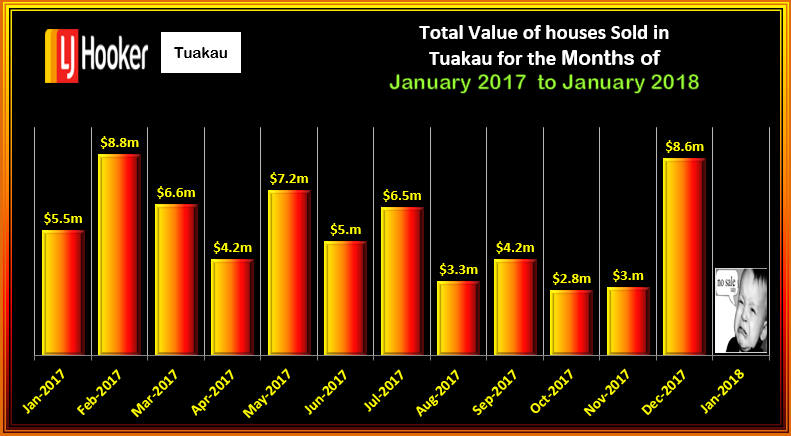 TUAKAU Total Value HOUSES JANUARY 2018 WED14