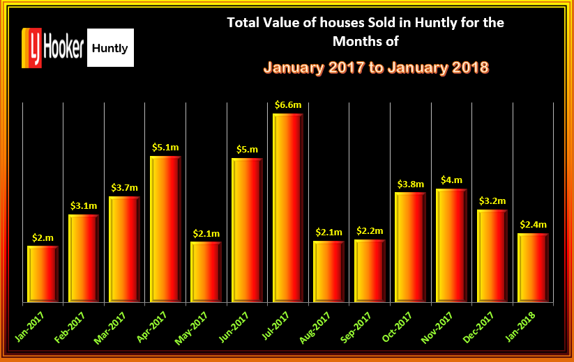 HUNTLY HOUSES JANUARY 2018 TOTAL VALUE OF SALES TUE 13