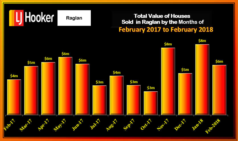 RAGLAN HOUSE TOTAL VALUE FEBRUARY2018 FRI 09
