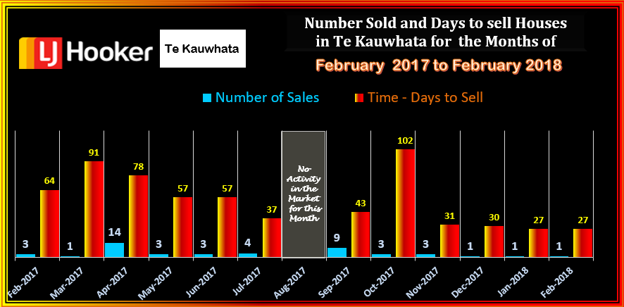 TE KAUWHATA HOUSES SOLD & DTS FEBRUARY 2018 WED 14