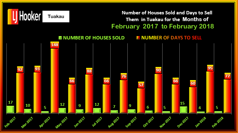 TUAKAU #HOUSES SOLD & DTS FEBRUARY 2018 WED 14