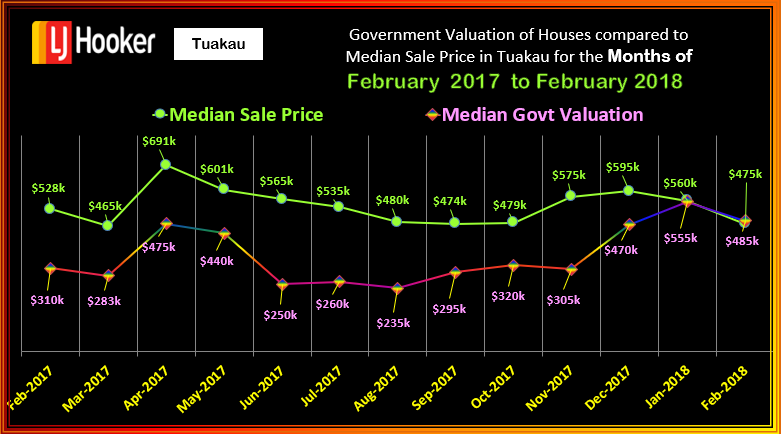 TUAKAU MSP v CV HOUSES FEBRUARY 2018 WED 14