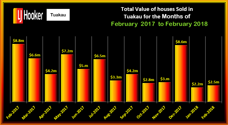 TUAKAU Total Value HOUSES FEBRUARY 2018 WED 14