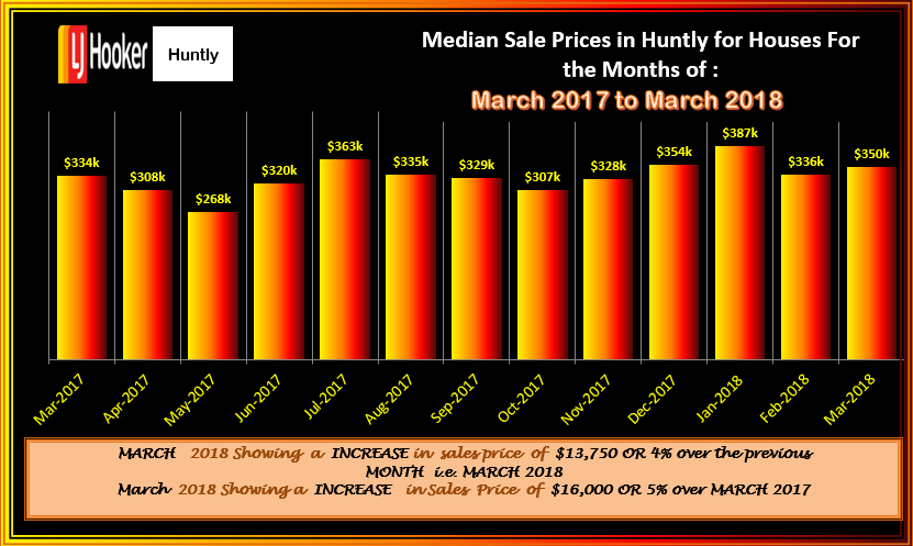HUNTLY HOUSES MSP FLUCTATIONS FEBRUARY 2018