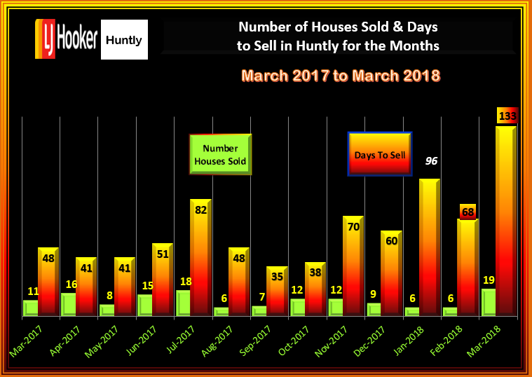 HUNTLY HOUSES SALES & DTS MARCH 2018
