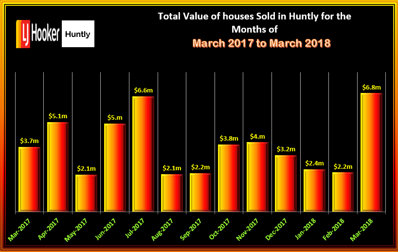 HUNTLY HOUSES TOTAL VALUE OF SALES MARCH 2018