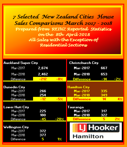 NZ SELECTED CITIES SALES COMPARISONS MARCH 2017 - 2018