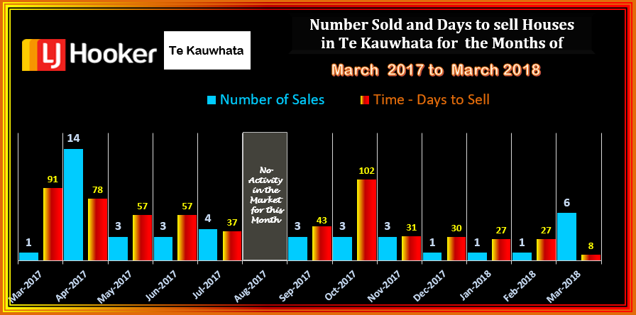 TE KAUWHATA HOUSES SOLD & DTS MARCH 2018