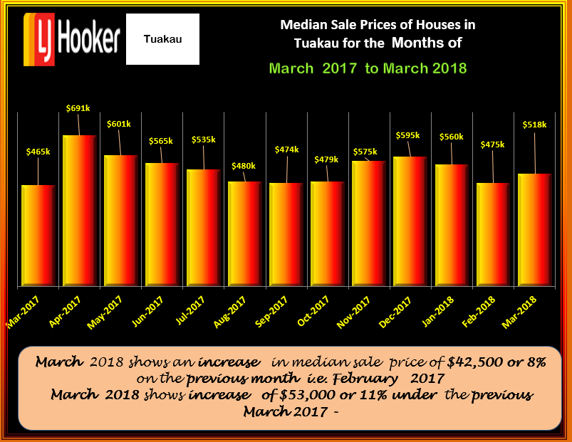 TUAKAU MSP HOUSES MARCH 2018