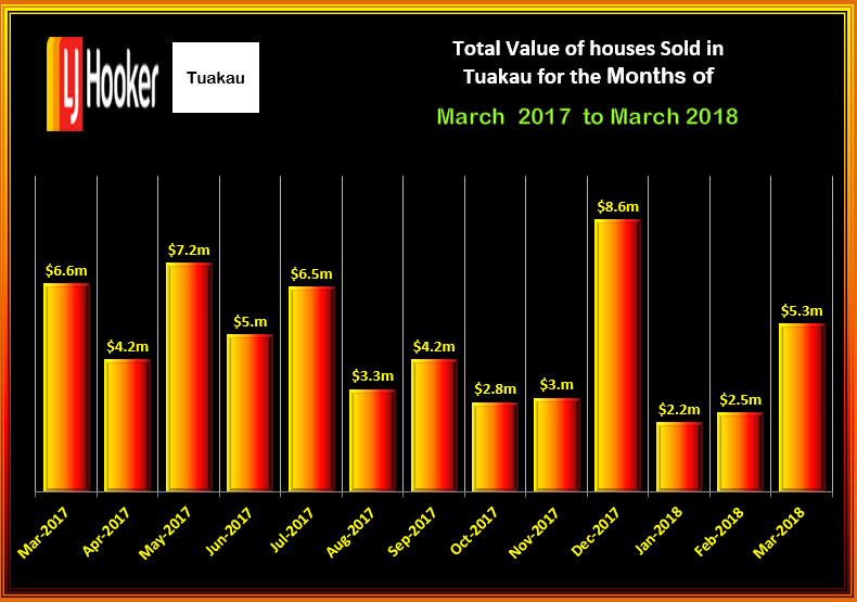 TUAKAU Total Value HOUSES MARACH 2018