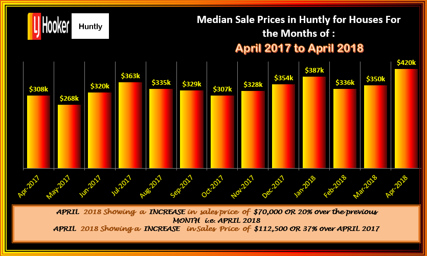 HUNTLY HOUSES MSP FLUCTATIONS APRIL 2018