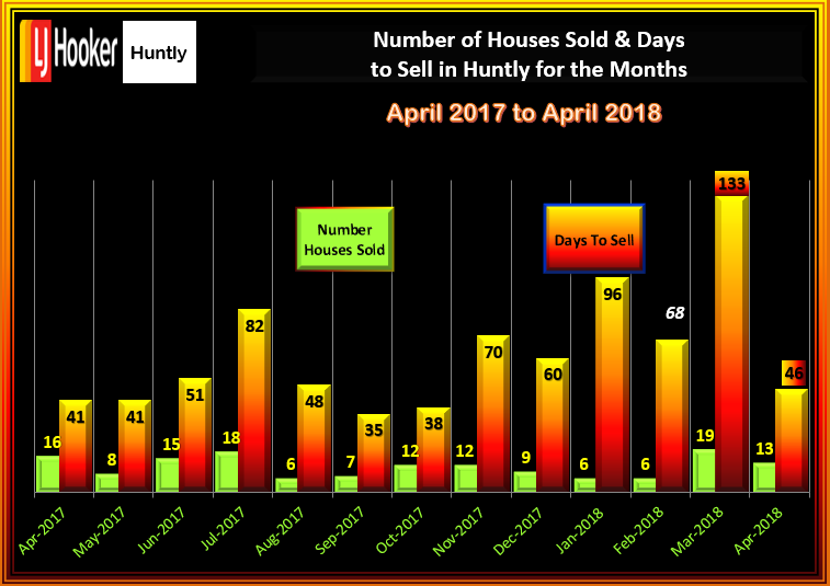 HUNTLY HOUSES SALES & DTS APRIL 2018