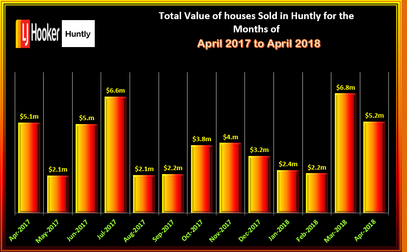 HUNTLY HOUSES TOTAL VALUE OF SALES APRIL 2018