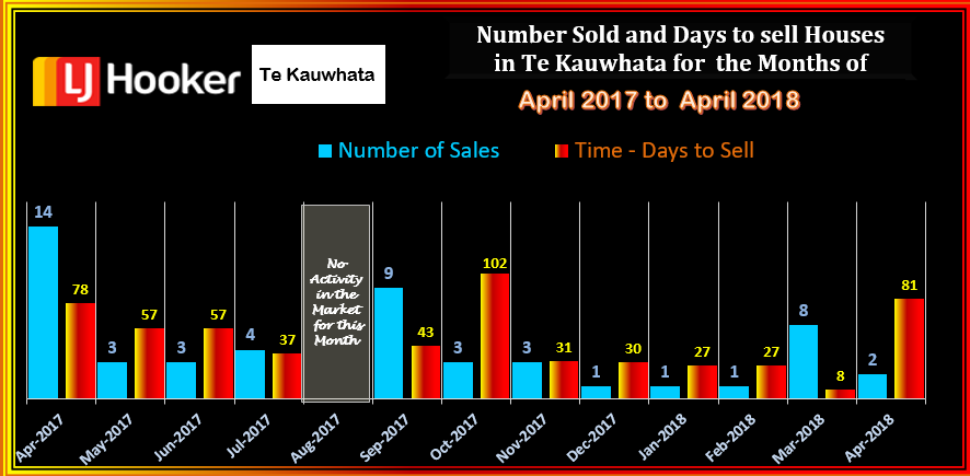 TE KAUWHATA HOUSES SOLD & DTS APRIL 2018