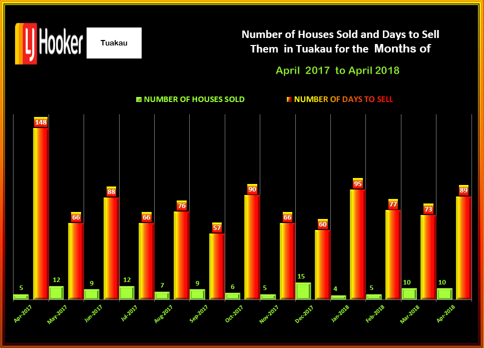 TUAKAU #HOUSES SOLD & DTS APRIL 2018