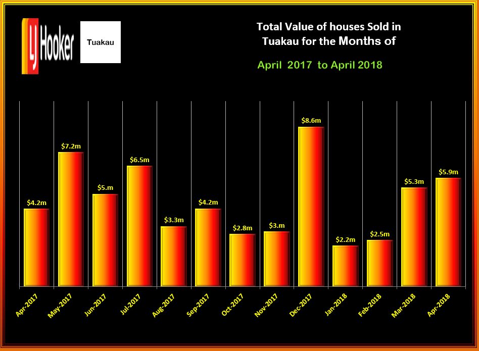 TUAKAU Total Value HOUSES APRIL 2018 WED 14