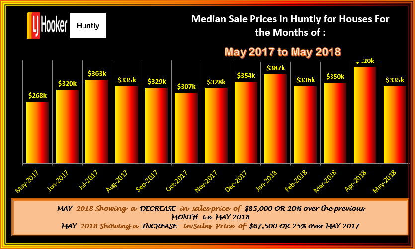HUNTLY HOUSES MSP FLUCTATIONS MAY 2018