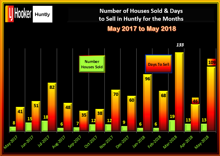 HUNTLY HOUSES SALES & DTS MAY 2018
