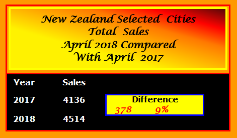 NZ SELECTED CITIES TOTAL SALES COMPARISONS MAY 2017 - 2018