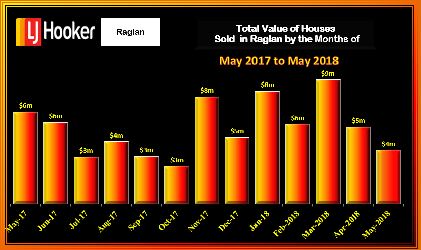 RAGLAN HOUSE TOTAL VALUE MAY 2018