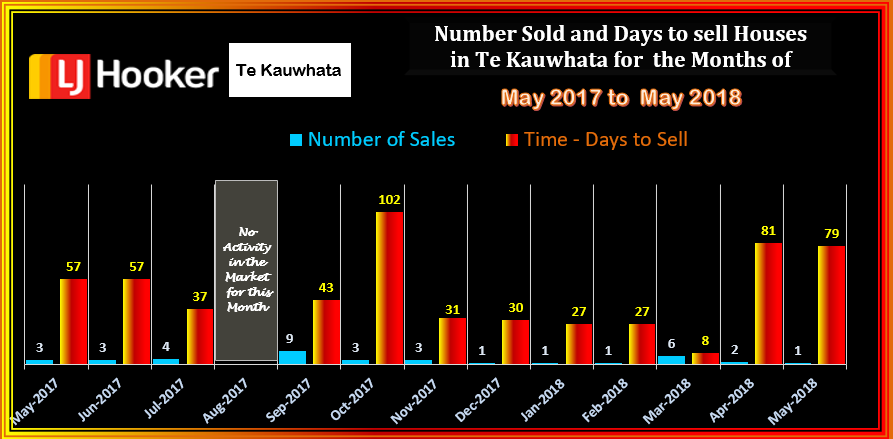 TE KAUWHATA HOUSES SOLD & DTS MAY 2018