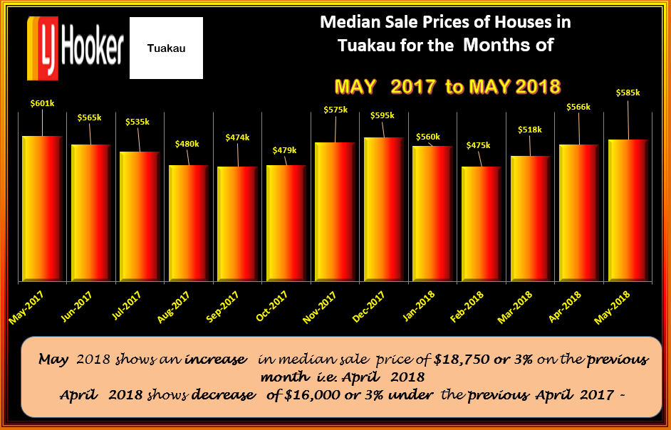 TUAKAU MEDIAN SALE PRICES HOUSES MAY 2018