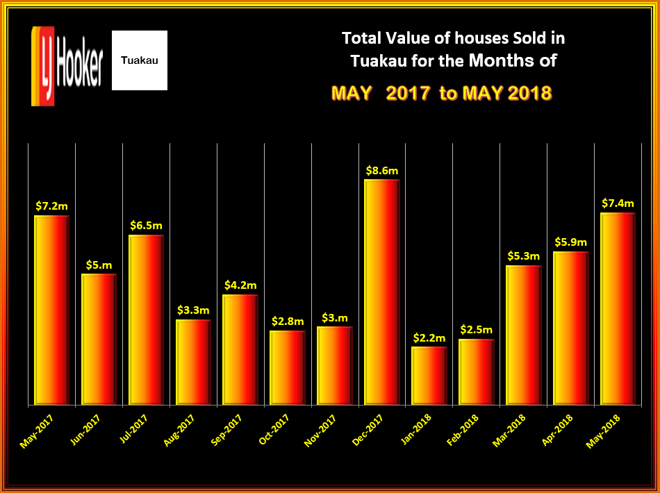TUAKAU Total Value HOUSES MAY 2018 WED 14