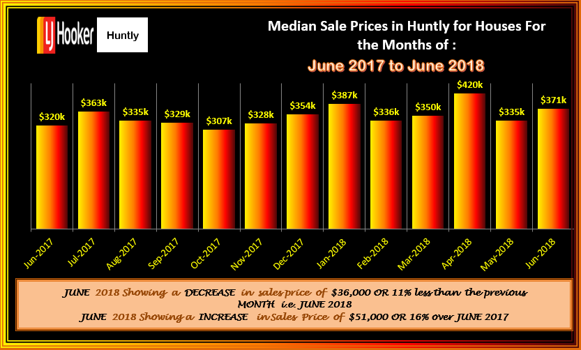 HUNTLY HOUSES MSP FLUCTATIONS JUNE 2018
