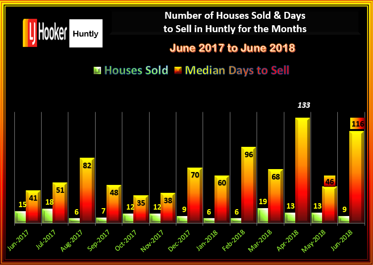 HUNTLY HOUSES SALES & DTS JUNE 2018