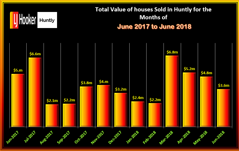 HUNTLY HOUSES TOTAL VALUE OF SALES JUNE 2018