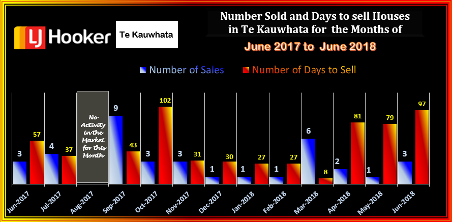 TE KAUWHATA HOUSES SOLD & DTS JUNE 2018