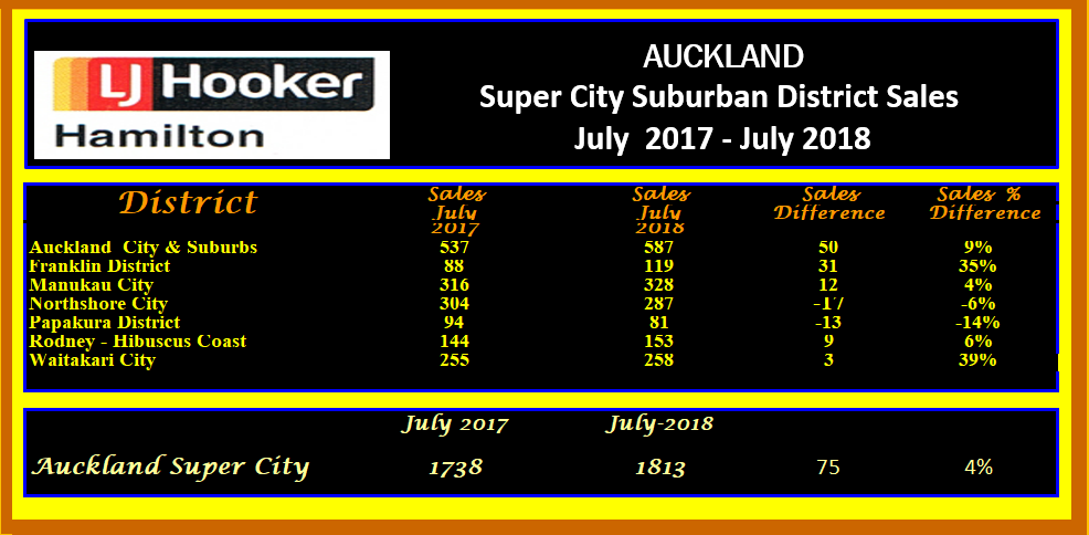 AUCKLAND SUPER CITY DND dISTRICTS BREAGDOWN IN DETAIL JULY 2018