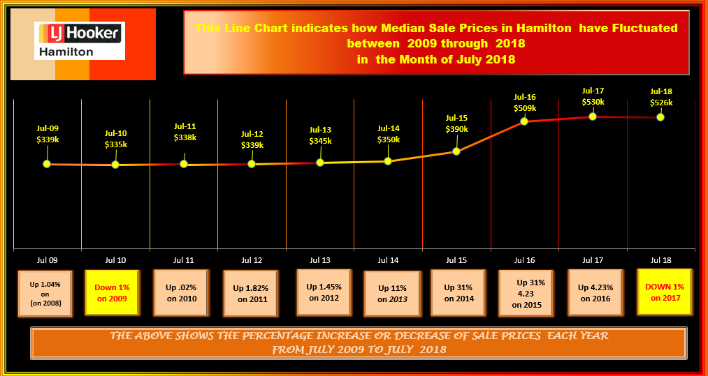 HAMILTON HOUSES FLUCTUATIONS SALES JUNE1992 - 2018