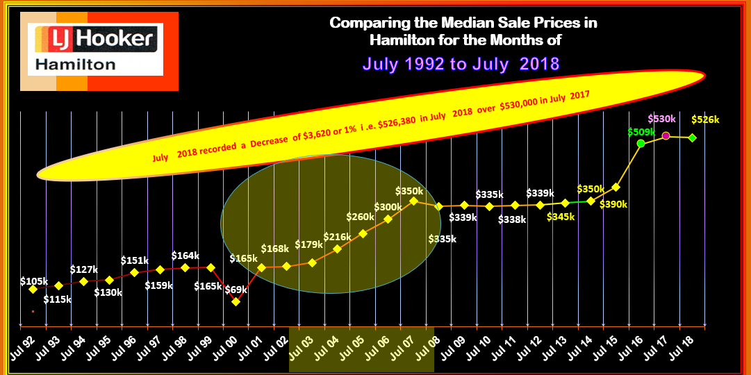 HAMILTON HOUSES SOLD JULY 1992 - 2018