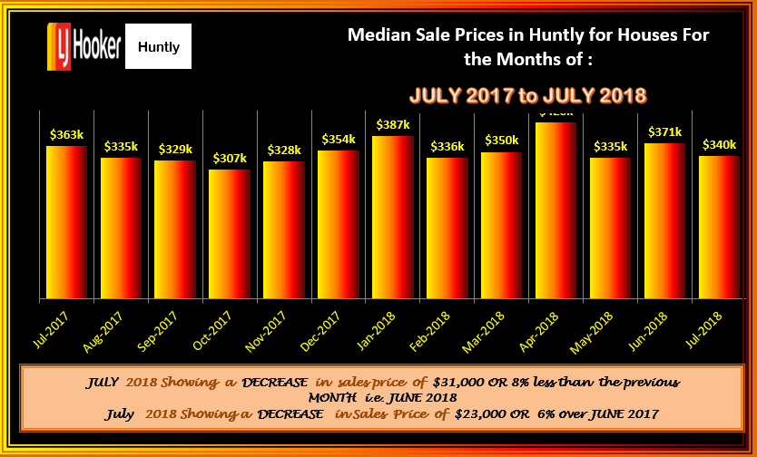 HUNTLY HOUSES MSP FLUCTATIONS JUL 2018
