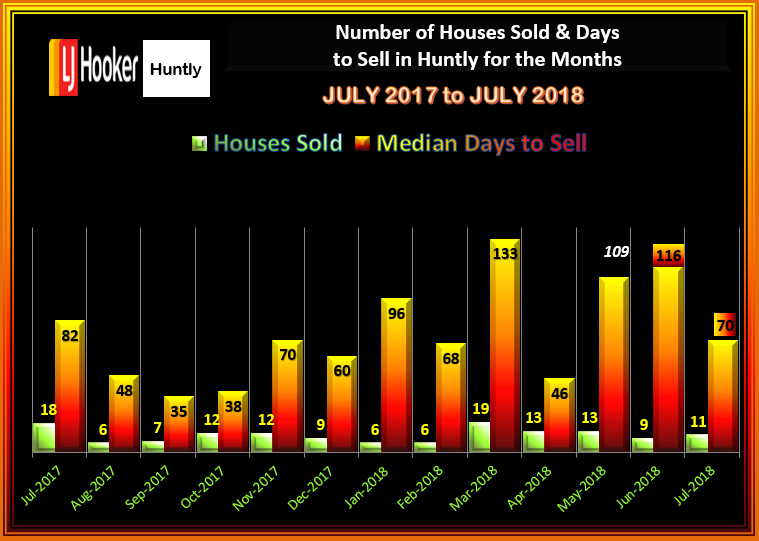 HUNTLY HOUSES SALES & DTS JULY 2018
