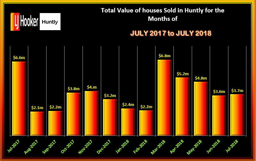 HUNTLY HOUSES TOTAL VALUE OF SALES JULY 2018