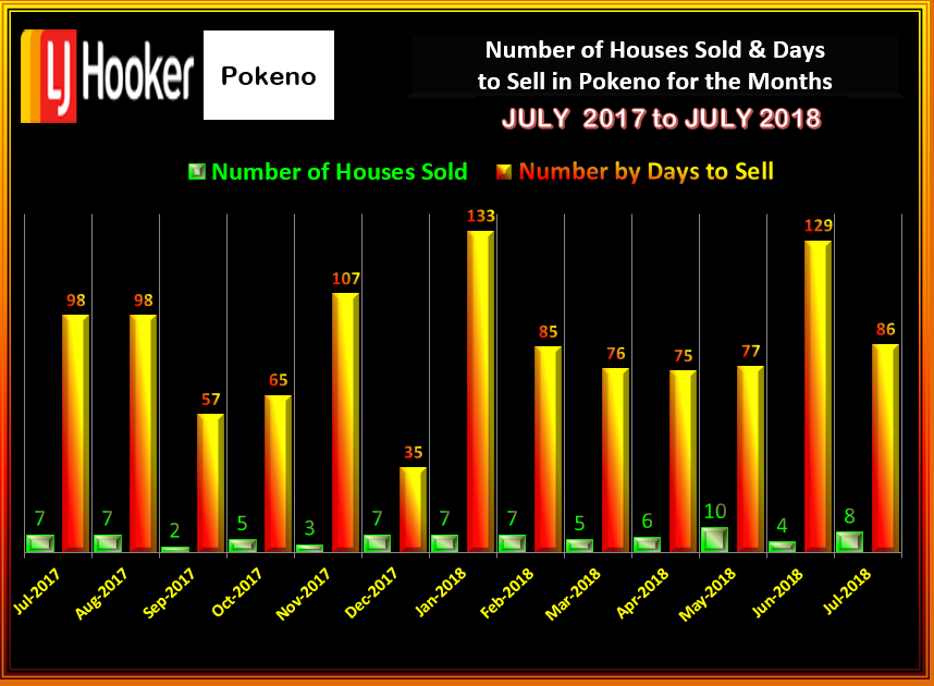 POKENO # HOUSES SOLD & DTS JULY 2018