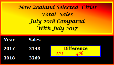 Sales Comparison JULY 2018