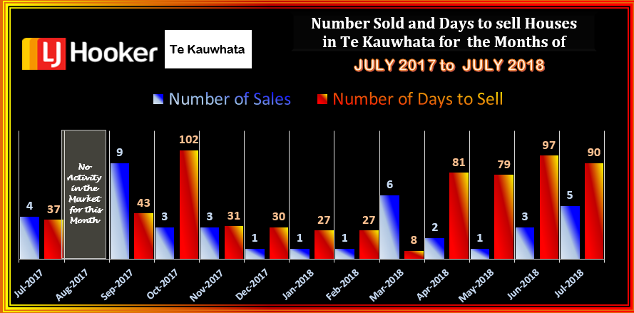 TE KAUWHATA HOUSES SOLD & DTS JULY 2018