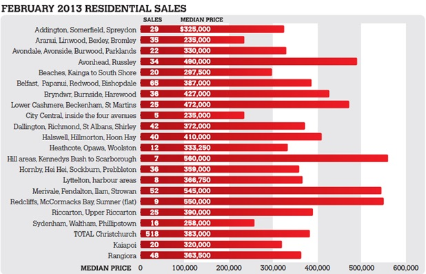 Property Sales Statistics for February 2013