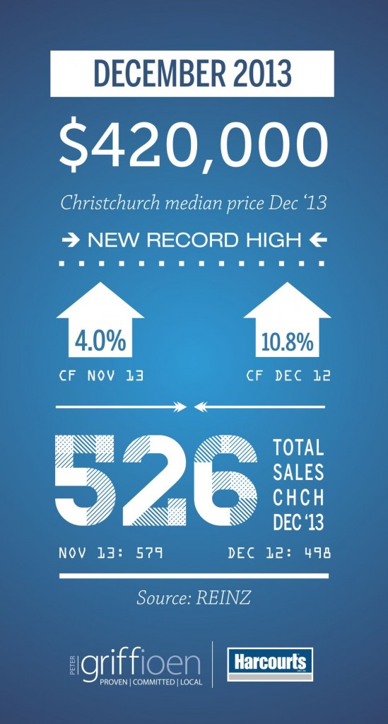 Infographic December 2013