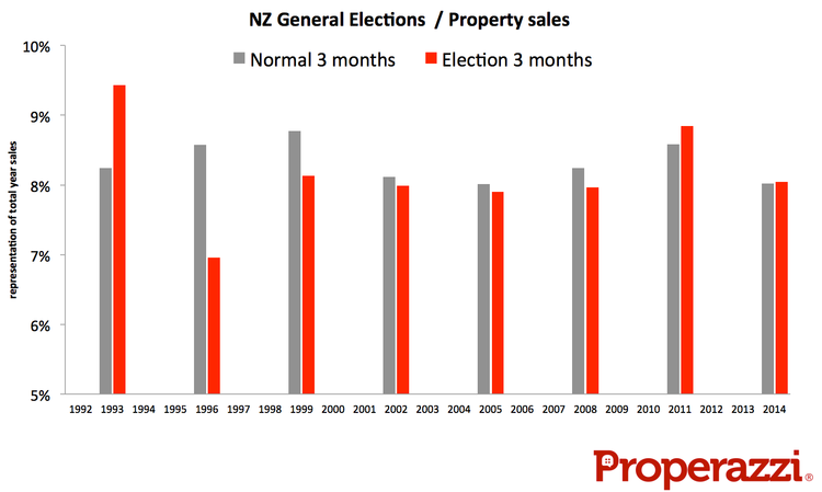 Election Year Sales Graph