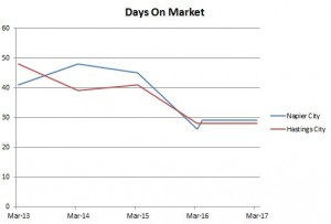 Graph - Days on Market
