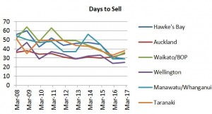 Graph - Days to Sell