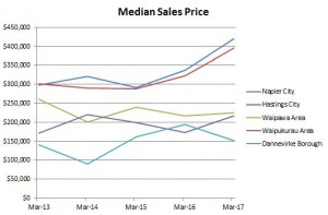 Graph - Median Sales Price